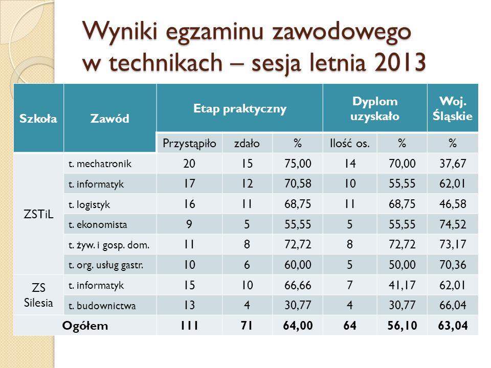 Wyniki egzaminu zawodowego w technikach – sesja letnia 2013 SzkołaZawód Etap praktyczny Dyplom uzyskało Woj. Śląskie Przystąpiłozdało%Ilość os.% ZSTiL