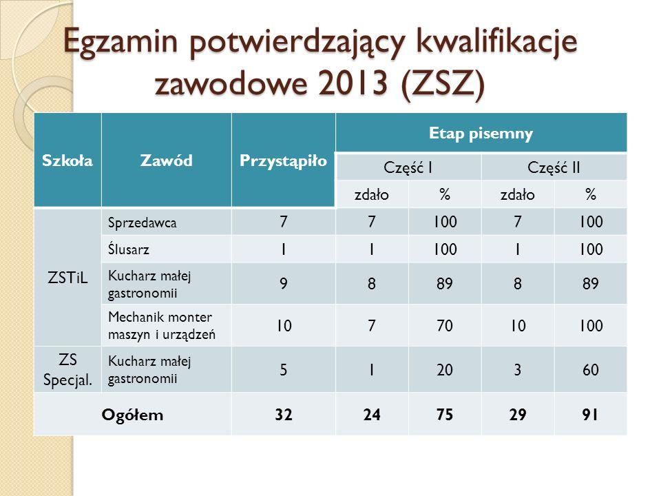 Egzamin potwierdzający kwalifikacje zawodowe 2013 (ZSZ) SzkołaZawódPrzystąpiło Etap pisemny Część ICzęść II zdało% % ZSTiL Sprzedawca 771007 Ślusarz 1