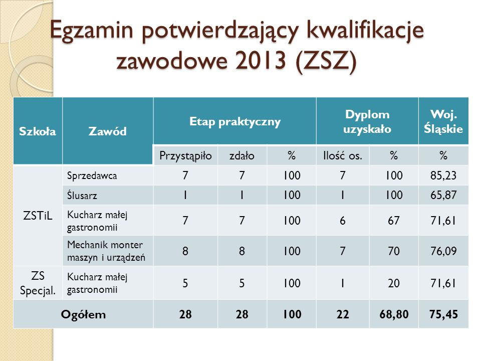 Egzamin potwierdzający kwalifikacje zawodowe 2013 (ZSZ) SzkołaZawód Etap praktyczny Dyplom uzyskało Woj. Śląskie Przystąpiłozdało%Ilość os.% ZSTiL Spr