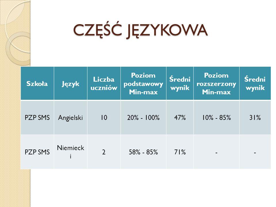 CZĘŚĆ JĘZYKOWA SzkołaJęzyk Liczba uczniów Poziom podstawowy Min-max Średni wynik Poziom rozszerzony Min-max Średni wynik PZP SMSAngielski1020% - 100%4