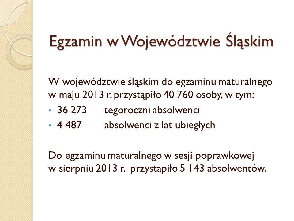 W województwie śląskim do egzaminu maturalnego w maju 2013 r. przystąpiło 40 760 osoby, w tym: 36 273 tegoroczni absolwenci 4 487absolwenci z lat ubie