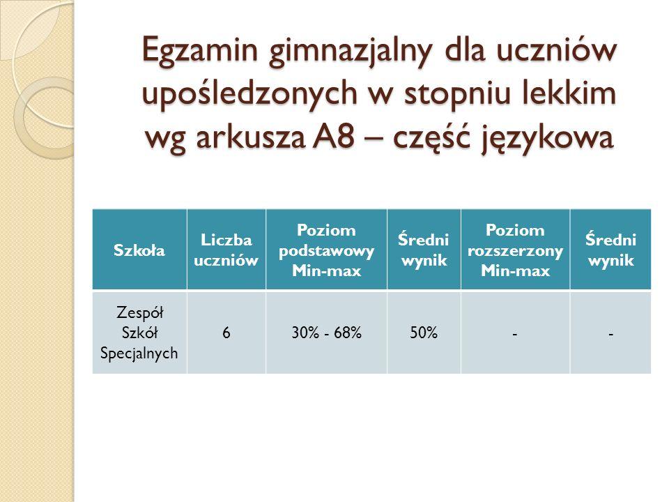 Egzamin gimnazjalny dla uczniów upośledzonych w stopniu lekkim wg arkusza A8 – część językowa Szkoła Liczba uczniów Poziom podstawowy Min-max Średni w