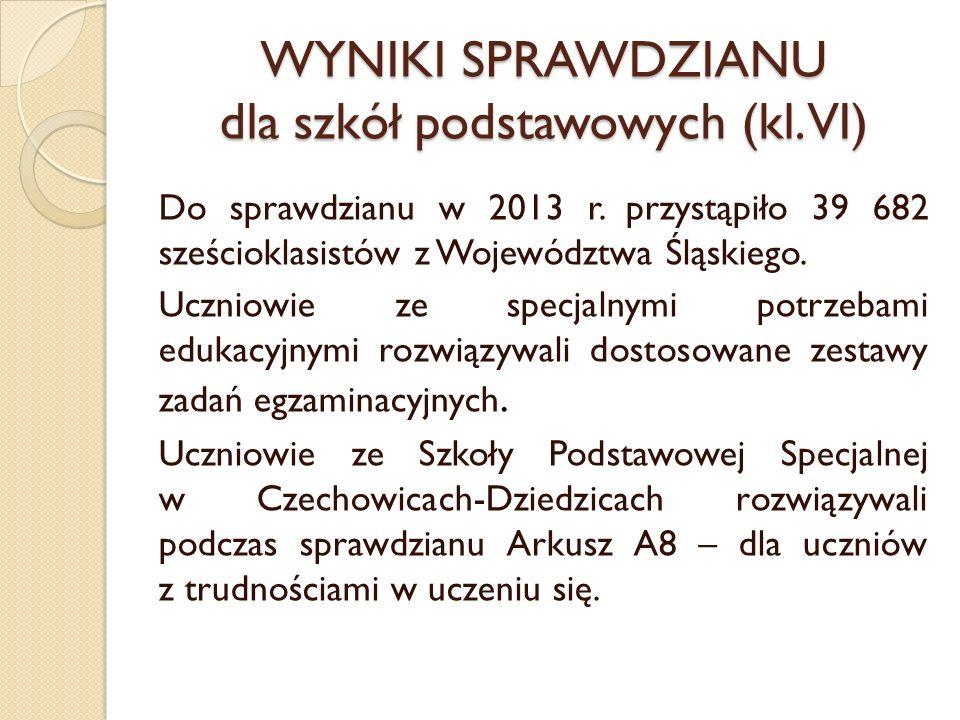 WYNIKI SPRAWDZIANU dla szkół podstawowych (kl. VI) Do sprawdzianu w 2013 r. przystąpiło 39 682 sześcioklasistów z Województwa Śląskiego. Uczniowie ze