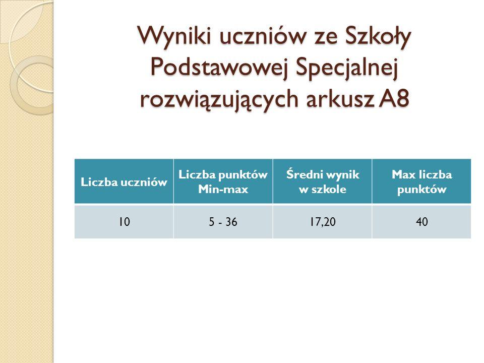 Wyniki uczniów ze Szkoły Podstawowej Specjalnej rozwiązujących arkusz A8 Liczba uczniów Liczba punktów Min-max Średni wynik w szkole Max liczba punktó