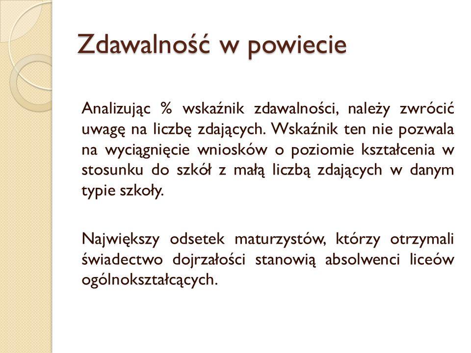 Zdawalność egzaminów maturalnych w liceach ogólnokszt.