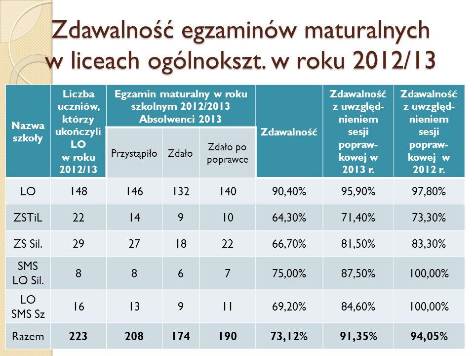 Zdawalność egzaminów maturalnych w liceach ogólnokszt. w roku 2012/13 Nazwa szkoły Liczba uczniów, którzy ukończyli LO w roku 2012/13 Egzamin maturaln