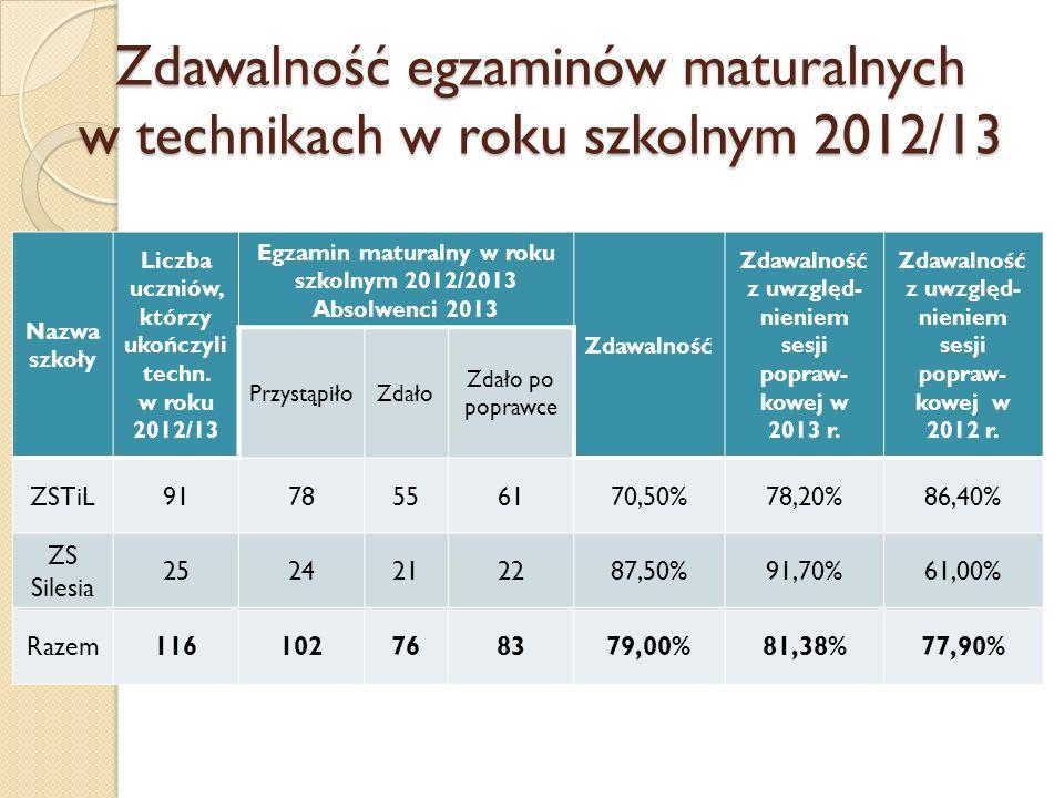 Zdawalność egzaminów maturalnych w technikach w roku szkolnym 2012/13 Nazwa szkoły Liczba uczniów, którzy ukończyli techn. w roku 2012/13 Egzamin matu
