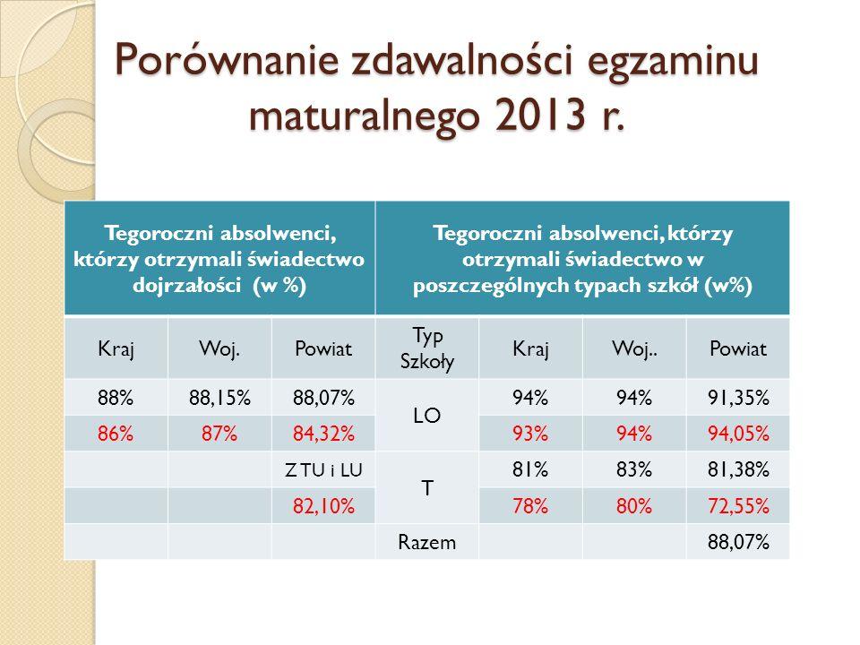 Porównanie zdawalności egzaminu maturalnego 2013 r. Tegoroczni absolwenci, którzy otrzymali świadectwo dojrzałości (w %) Tegoroczni absolwenci, którzy