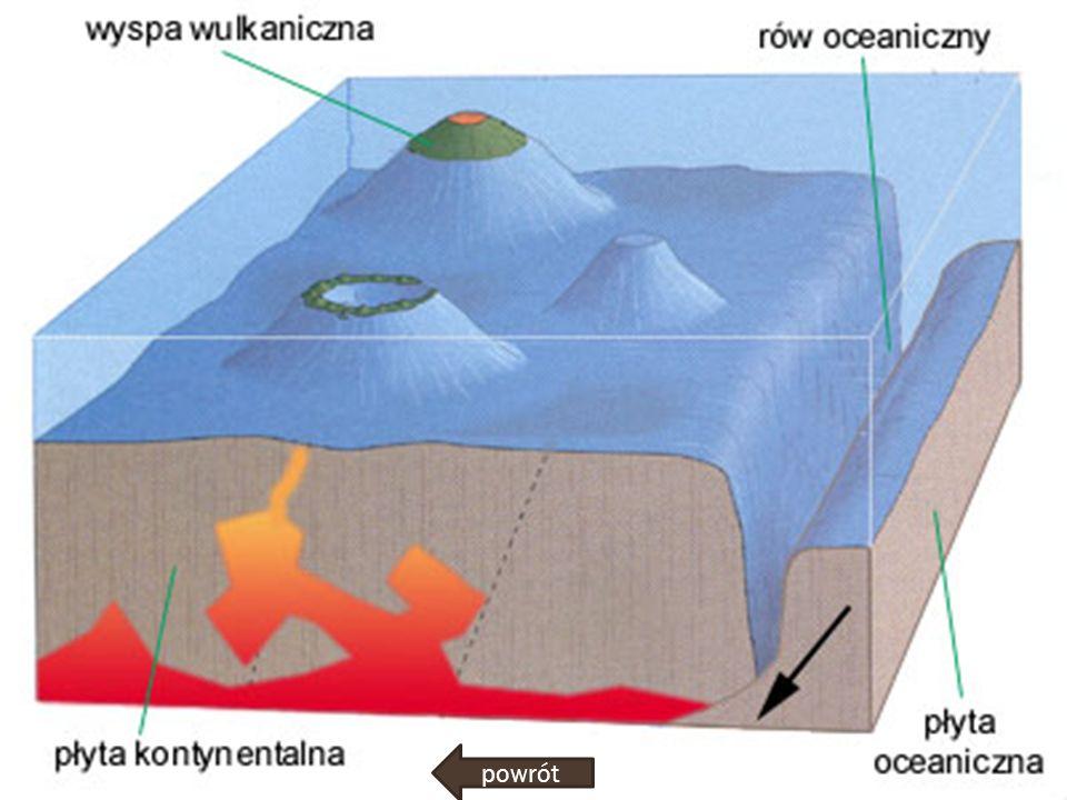Każdy wulkan składa się z kilku podstawowych części , które można nazwać i opisać.