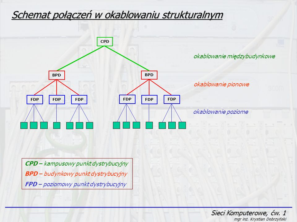 Sieci Komputerowe, ćw. 1 mgr inż. Krystian Dobrzyński Schemat połączeń w okablowaniu strukturalnym FDP CPD BPD FDP BPD okablowanie międzybudynkowe oka