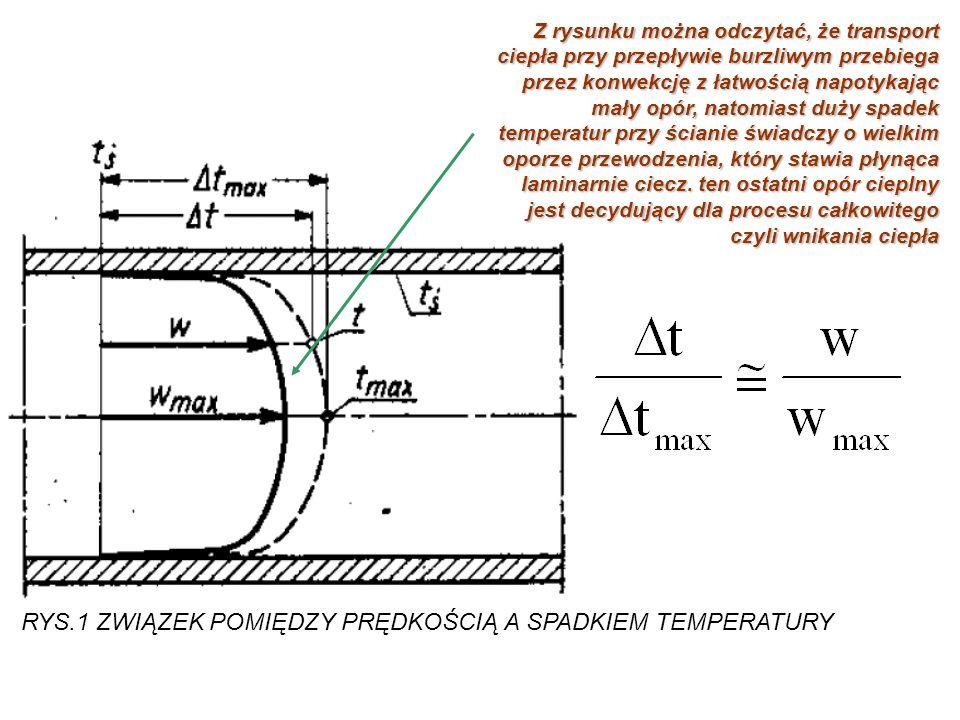 RYS.1 ZWIĄZEK POMIĘDZY PRĘDKOŚCIĄ A SPADKIEM TEMPERATURY Z rysunku można odczytać, że transport ciepła przy przepływie burzliwym przebiega przez konwe