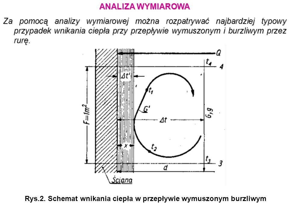 ANALIZA WYMIAROWA Za pomocą analizy wymiarowej można rozpatrywać najbardziej typowy przypadek wnikania ciepła przy przepływie wymuszonym i burzliwym p