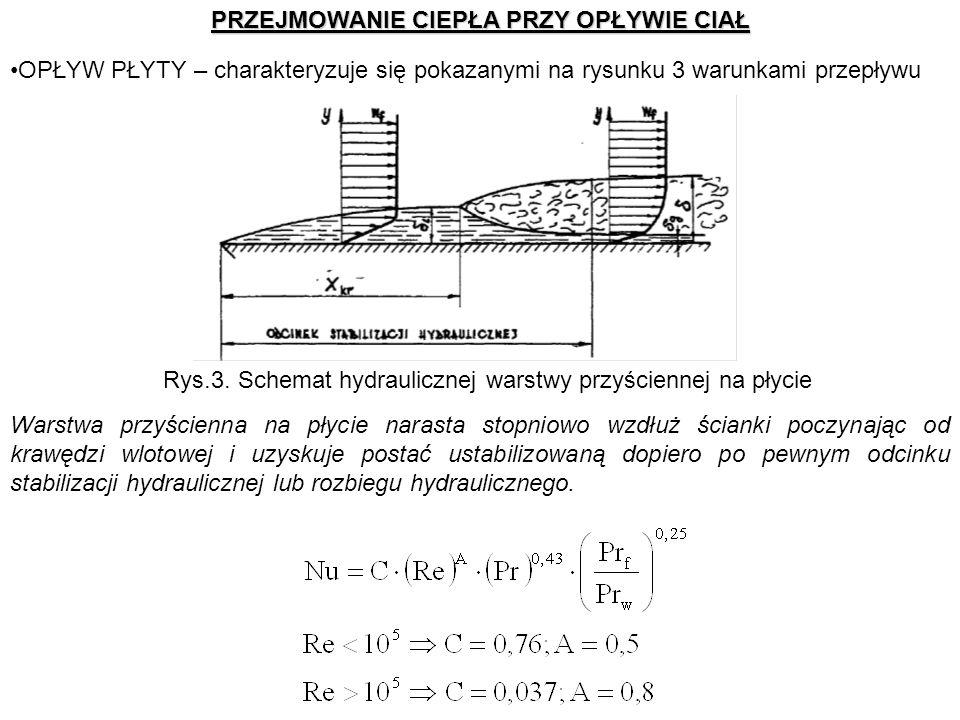 PRZEJMOWANIE CIEPŁA PRZY OPŁYWIE CIAŁ OPŁYW PŁYTY – charakteryzuje się pokazanymi na rysunku 3 warunkami przepływu Rys.3. Schemat hydraulicznej warstw