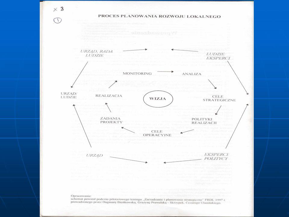 Plany długofalowe i strategiczne mogą i powinny być wzajemnie powiązane.