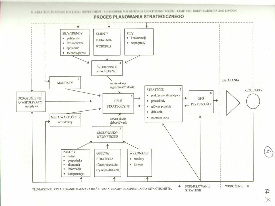 Planowanie może pełnić wiele podfunkcji, tak jak n p.: a) decyzyjna - formalizowanie procesów podejmowania decyzji strategicznych, - tworzenie bez danych, prognoz, - koordynowanie decyzji, b) pilotażowa (wobec zmian decyzyjnych) - umożliwienie licznym osobom udziału w wypowiadaniu się o podejmowanych problemach, - umożliwienie szerokiemu gronu osób partycypacji w procesach decyzyjnych, - rozwijanie i wspieranie procesów komunikacji, - planowanie jako narzędzie wprowadzania strategii ( planowanie jako środek realizacji pozwalający na lepsze wiązanie planu z rocznym budżetem) W takim układzie planowanie staje się narzędziem władzy oraz sposobem upowszechniania oficjalnej strategii.
