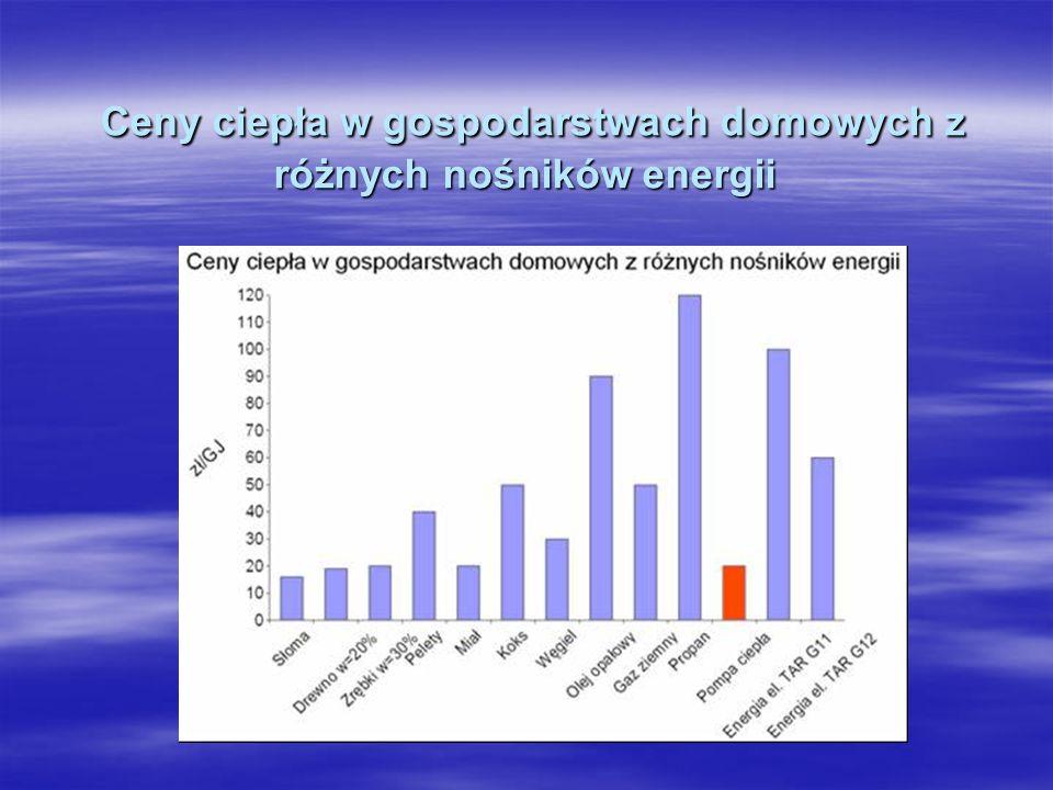 Ceny ciepła w gospodarstwach domowych z różnych nośników energii Ceny ciepła w gospodarstwach domowych z różnych nośników energii