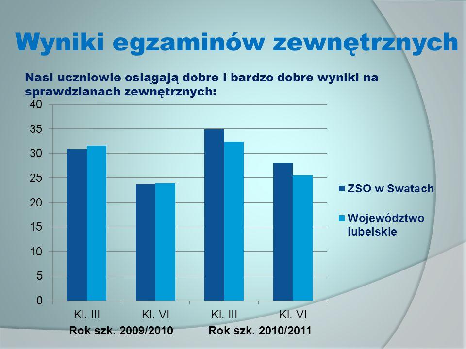 Wyniki egzaminów zewnętrznych Rok szk.2009/2010Rok szk.