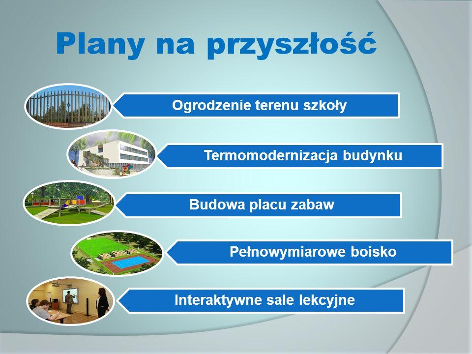 Plany na przyszłość Ogrodzenie terenu szkoły Termomodernizacja budynku Budowa placu zabaw Pełnowymiarowe boisko Interaktywne sale lekcyjne