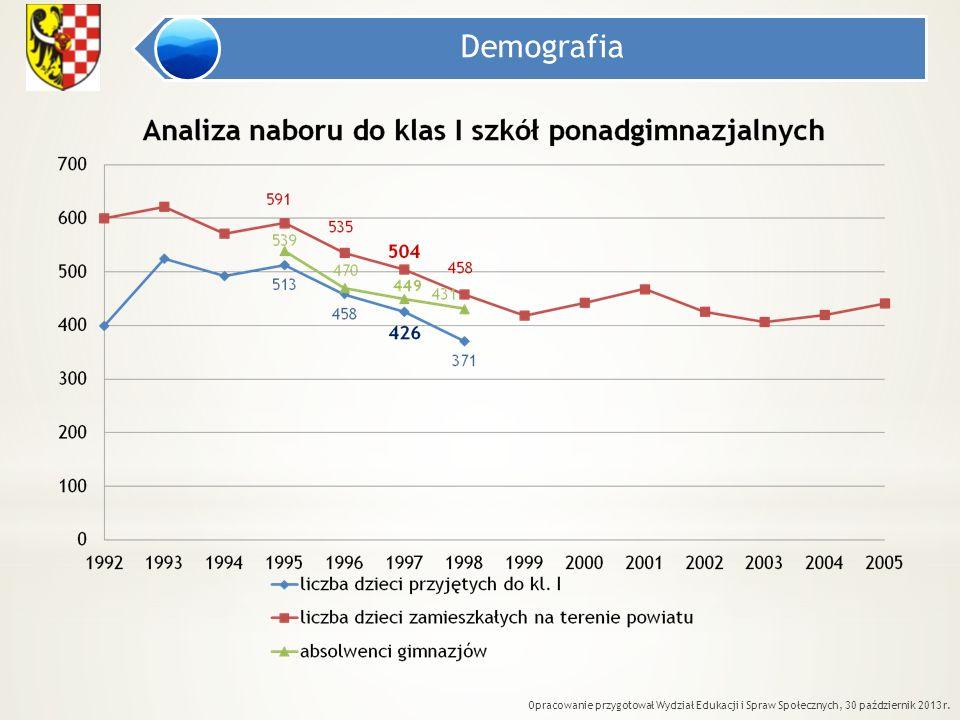 Demografia Opracowanie przygotował Wydział Edukacji i Spraw Społecznych, 30 październik 2013 r.