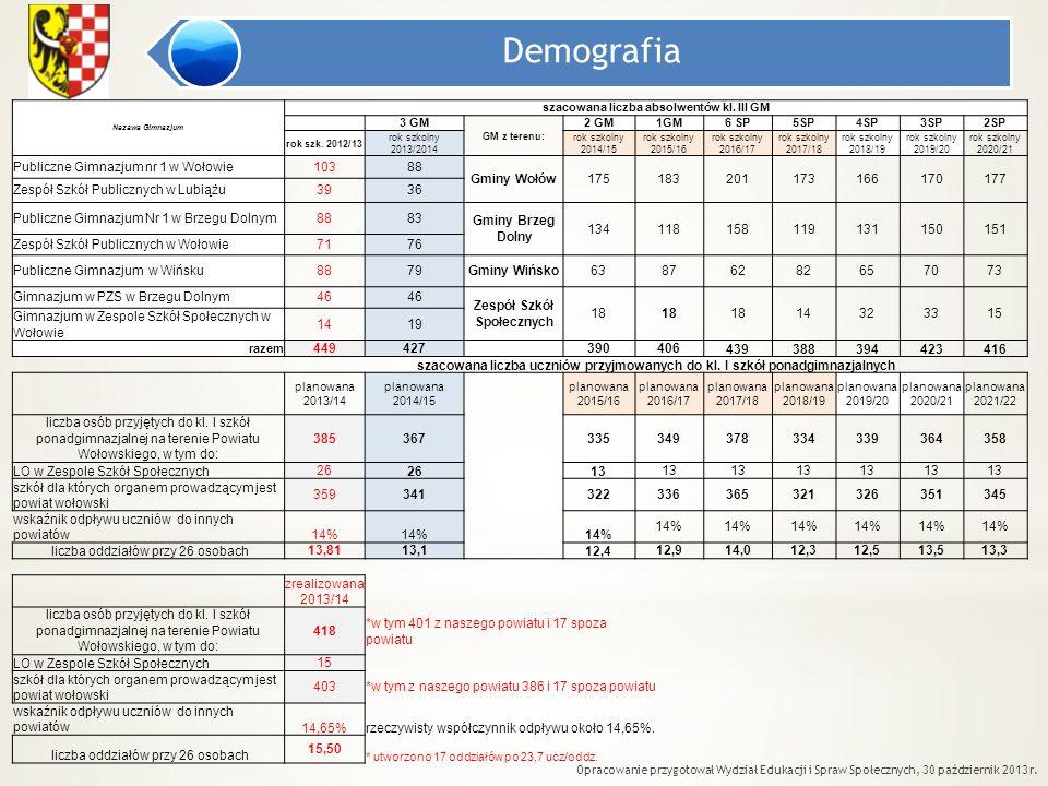 Demografia Opracowanie przygotował Wydział Edukacji i Spraw Społecznych, 30 październik 2013 r. Nazawa Gimnazjum szacowana liczba absolwentów kl. III
