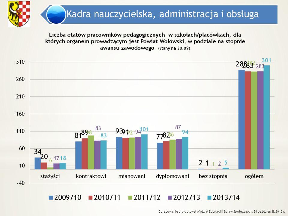 Kadra nauczycielska, administracja i obsługa Opracowanie przygotował Wydział Edukacji i Spraw Społecznych, 30 październik 2013 r.