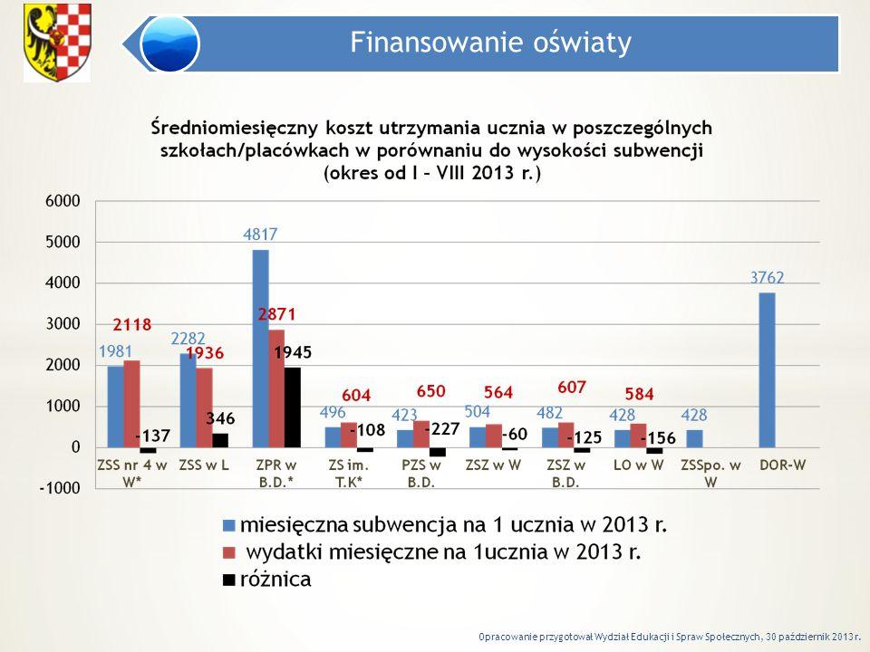 Finansowanie oświaty Opracowanie przygotował Wydział Edukacji i Spraw Społecznych, 30 październik 2013 r.