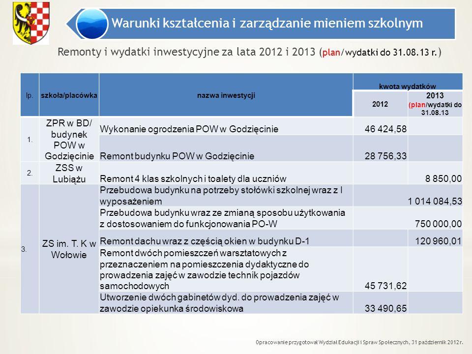 Warunki kształcenia i zarządzanie mieniem szkolnym Opracowanie przygotował Wydział Edukacji i Spraw Społecznych, 31 październik 2012 r. Remonty i wyda