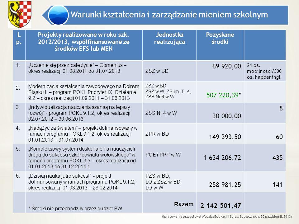 Warunki kształcenia i zarządzanie mieniem szkolnym Opracowanie przygotował Wydział Edukacji i Spraw Społecznych, 30 październik 2013 r. L p. Projekty
