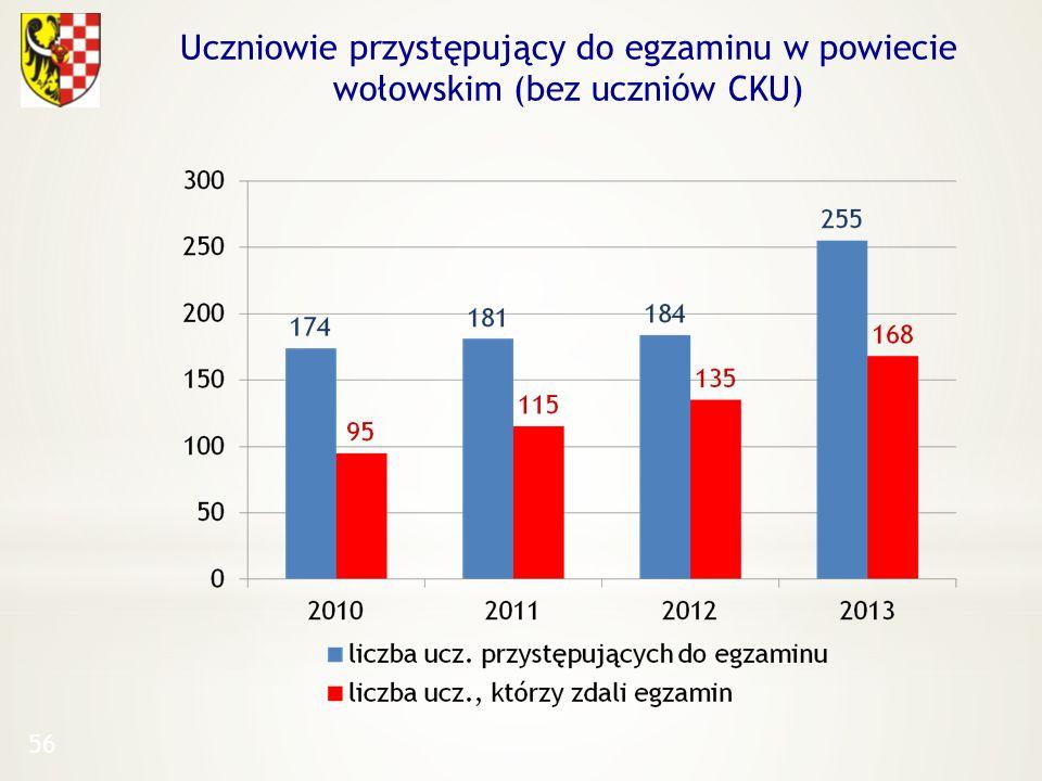 56 Uczniowie przystępujący do egzaminu w powiecie wołowskim (bez uczniów CKU)