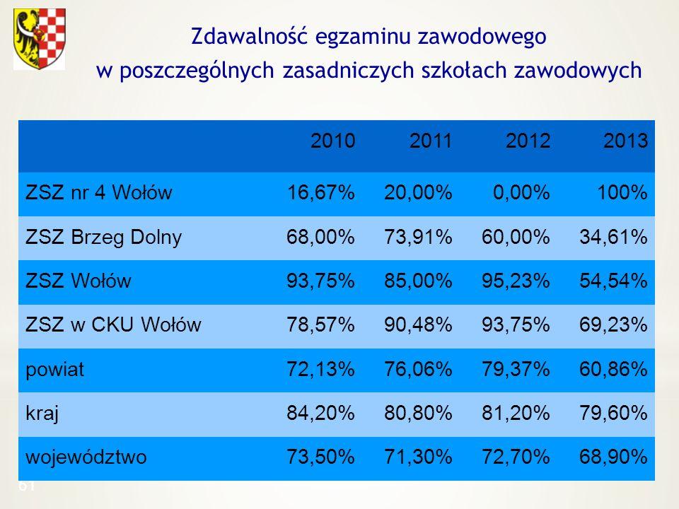 61 Zdawalność egzaminu zawodowego w poszczególnych zasadniczych szkołach zawodowych 2010201120122013 ZSZ nr 4 Wołów16,67%20,00%0,00%100% ZSZ Brzeg Dol