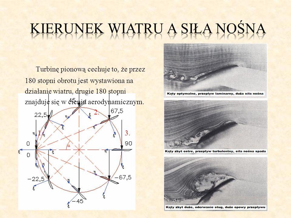 Turbinę pionową cechuje to, że przez 180 stopni obrotu jest wystawiona na 1. działanie wiatru, drugie 180 stopni znajduje się w cieniu aerodynamicznym