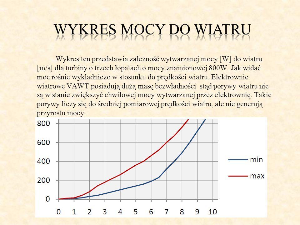 Wykres ten przedstawia zależność wytwarzanej mocy [W] do wiatru [m/s] dla turbiny o trzech łopatach o mocy znamionowej 800W. Jak widać moc rośnie wykł