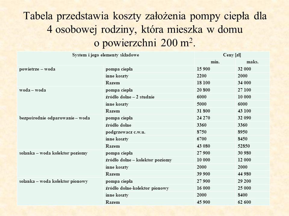 Tabela przedstawia koszty założenia pompy ciepła dla 4 osobowej rodziny, która mieszka w domu o powierzchni 200 m 2. System i jego elementy składoweCe
