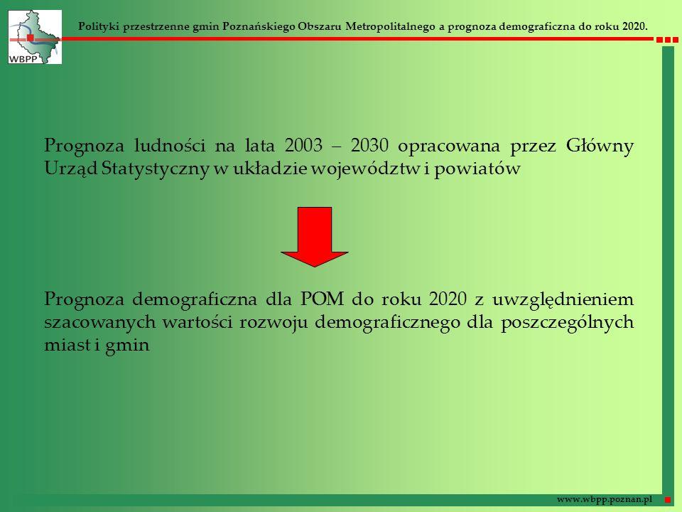 Polityki przestrzenne gmin Poznańskiego Obszaru Metropolitalnego a prognoza demograficzna do roku 2020. www.wbpp.poznan.pl Prognoza ludności na lata 2