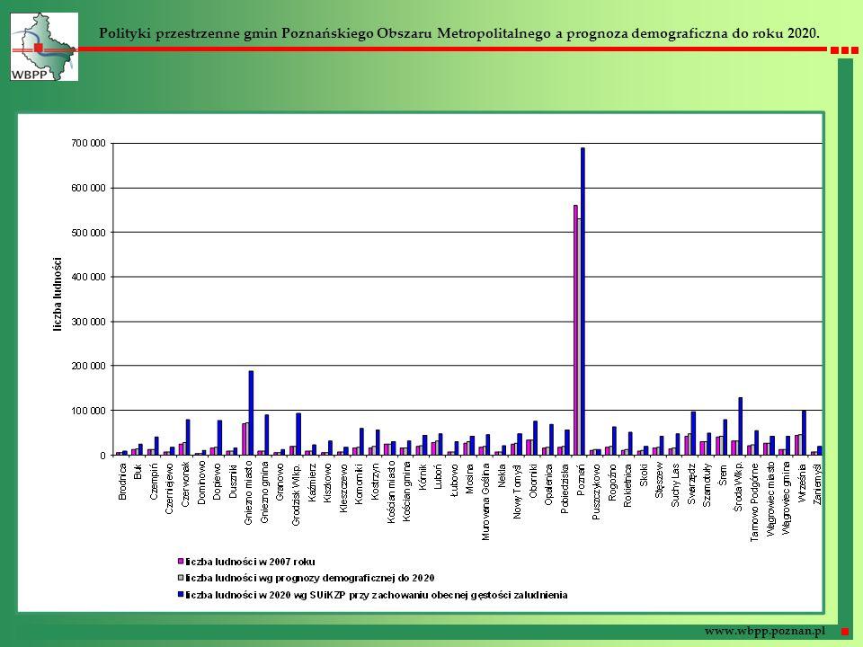 Polityki przestrzenne gmin Poznańskiego Obszaru Metropolitalnego a prognoza demograficzna do roku 2020. www.wbpp.poznan.pl