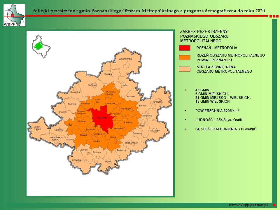 Polityki przestrzenne gmin Poznańskiego Obszaru Metropolitalnego a prognoza demograficzna do roku 2020. www.wbpp.poznan.pl POZNAŃ - METROPOLIA RDZEŃ O