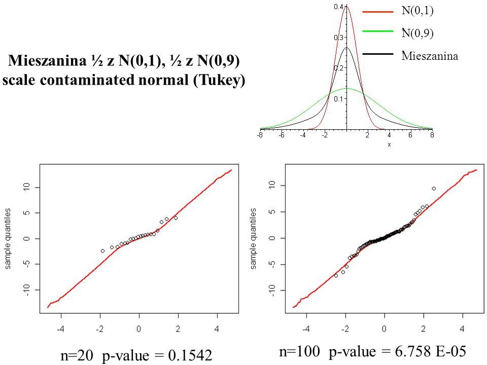 Mieszanina ½ z N(0,1), ½ z N(0,9) scale contaminated normal (Tukey) N(0,1), N(0,9), Mieszanina n=20 p-value = 0.1542 n=100 p-value = 6.758 E-05