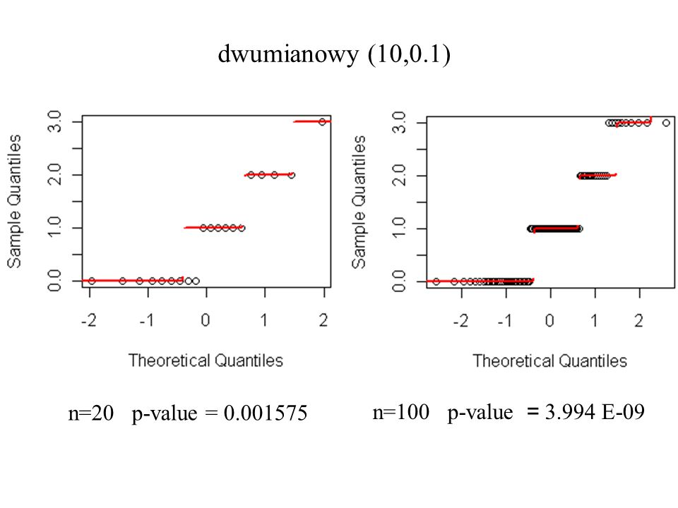 dwumianowy (10,0.1) n=20 p-value = 0.001575 n=100 p-value = 3.994 E-09