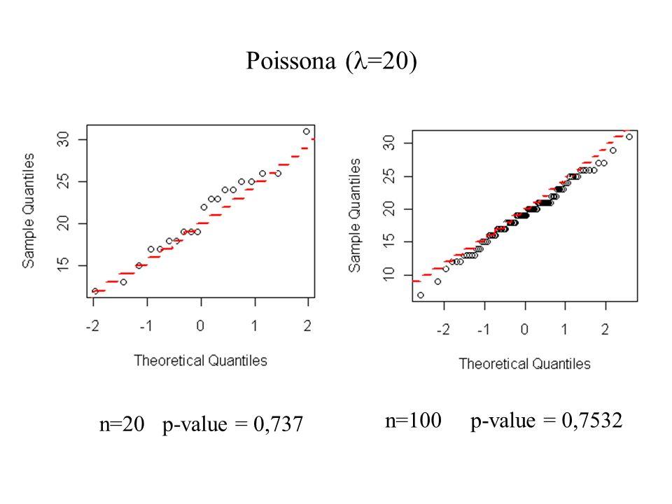 Poissona ( =20) n=20 p-value = 0,737 n=100 p-value = 0,7532