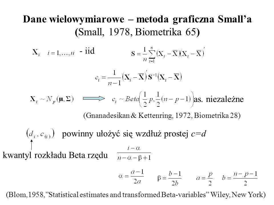 Dane wielowymiarowe – metoda graficzna Smalla (Small, 1978, Biometrika 65) - iid (Gnanadesikan & Kettenring, 1972, Biometrika 28) as. niezależne powin