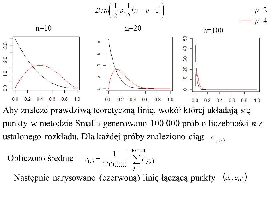 n=10n=20 p=2 p=4 n=100 Obliczono średnie Aby znaleźć prawdziwą teoretyczną linię, wokół której układają się punkty w metodzie Smalla generowano 100 000 prób o liczebności n z ustalonego rozkładu.