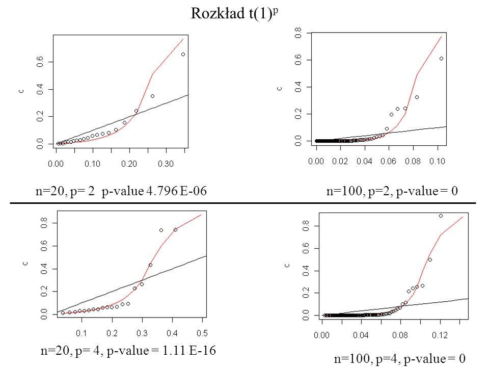 Rozkład t(1) p n=20, p= 2 p-value 4.796 E-06n=100, p=2, p-value = 0 n=20, p= 4, p-value = 1.11 E-16 n=100, p=4, p-value = 0