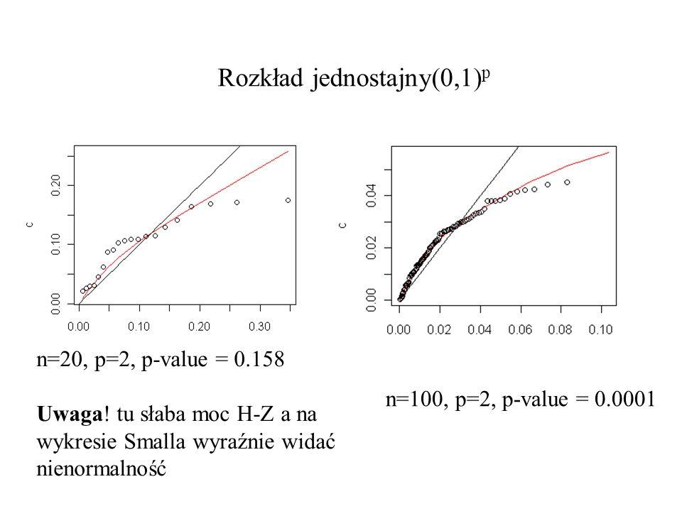 Rozkład jednostajny(0,1) p n=20, p=2, p-value = 0.158 Uwaga! tu słaba moc H-Z a na wykresie Smalla wyraźnie widać nienormalność n=100, p=2, p-value =