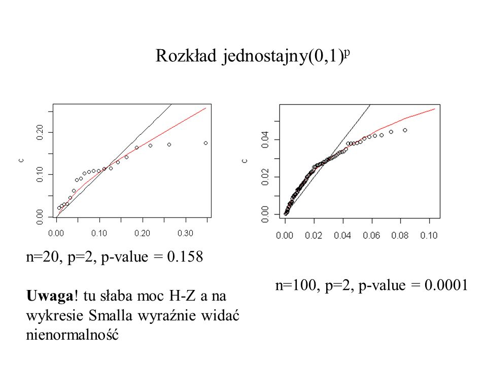 Rozkład jednostajny(0,1) p n=20, p=2, p-value = 0.158 Uwaga.