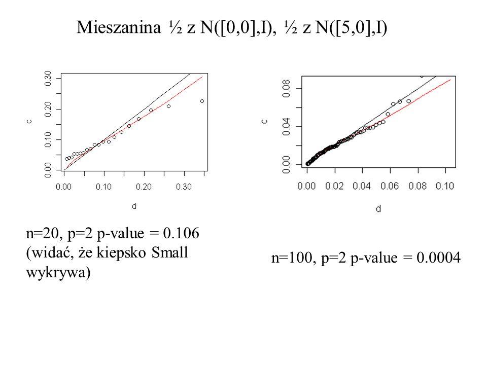 Mieszanina ½ z N([0,0],I), ½ z N([5,0],I) n=20, p=2 p-value = 0.106 (widać, że kiepsko Small wykrywa) n=100, p=2 p-value = 0.0004