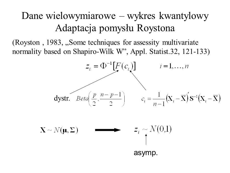 Dane wielowymiarowe – wykres kwantylowy Adaptacja pomysłu Roystona (Royston, 1983, Some techniques for assessity multivariate normality based on Shapiro-Wilk W, Appl.