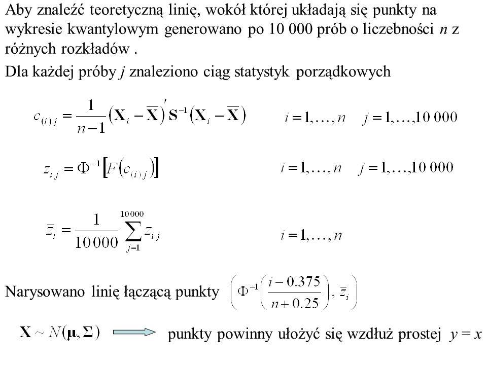 Aby znaleźć teoretyczną linię, wokół której układają się punkty na wykresie kwantylowym generowano po 10 000 prób o liczebności n z różnych rozkładów.