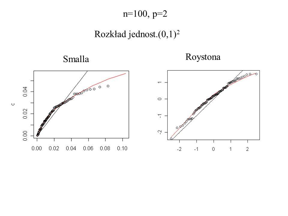 Rozkład jednost.(0,1) 2 Smalla Roystona n=100, p=2