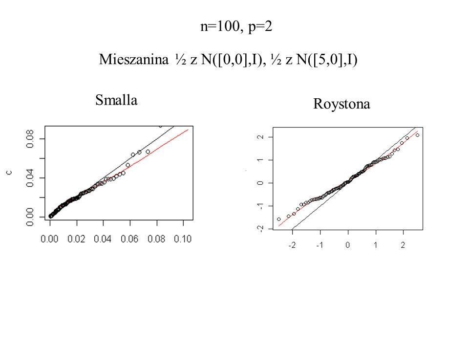 Mieszanina ½ z N([0,0],I), ½ z N([5,0],I) Smalla Roystona n=100, p=2