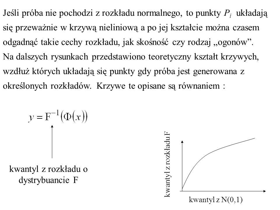 Jeśli próba nie pochodzi z rozkładu normalnego, to punkty P i układają się przeważnie w krzywą nieliniową a po jej kształcie można czasem odgadnąć takie cechy rozkładu, jak skośność czy rodzaj ogonów.